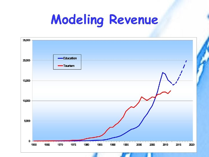 Modeling Revenue