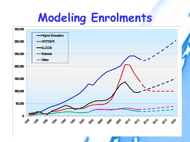 Modeling Enrolments