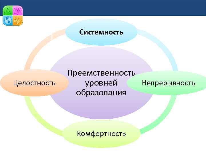 Системность Целостность Преемственность Непрерывность уровней образования Комфортность