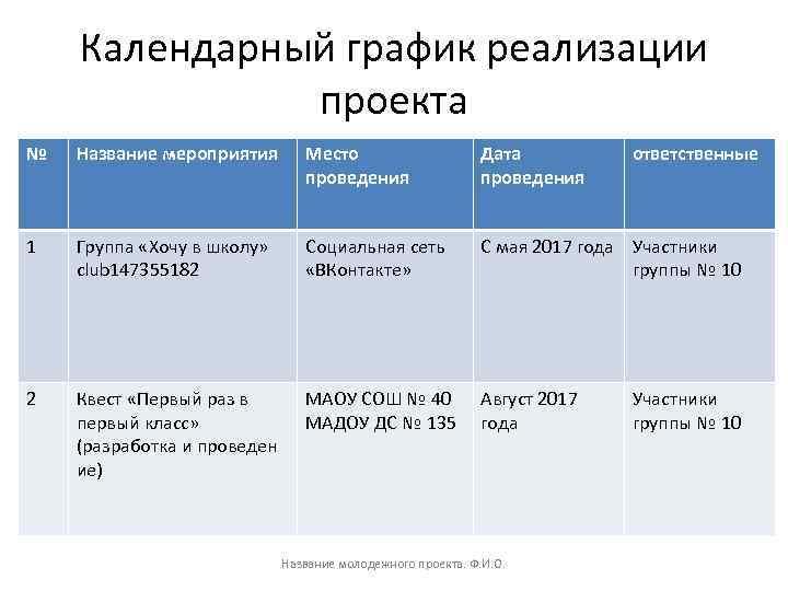 Календарный график реализации проекта № Название мероприятия Место проведения Дата проведения 1 Группа «Хочу