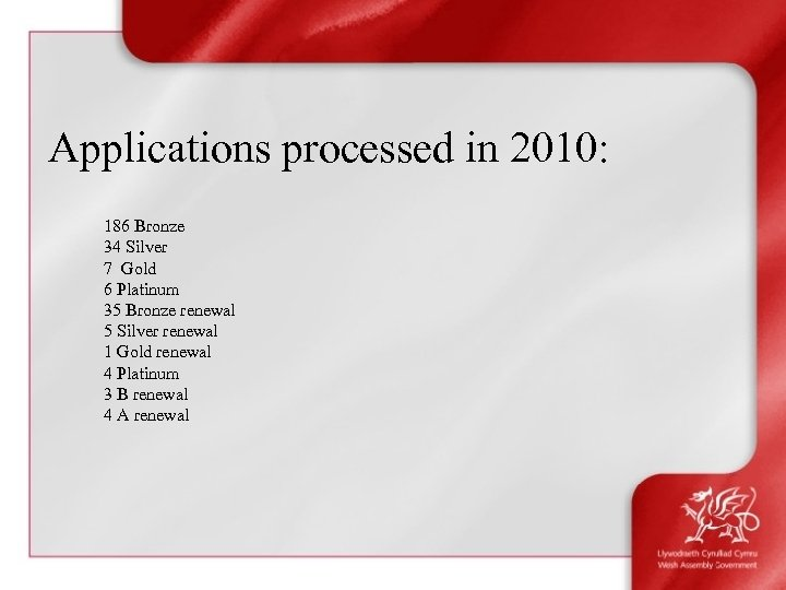Applications processed in 2010: 186 Bronze 34 Silver 7 Gold 6 Platinum 35 Bronze
