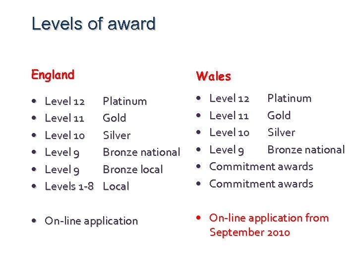 Levels of award England • • • Level 12 Level 11 Level 10 Level