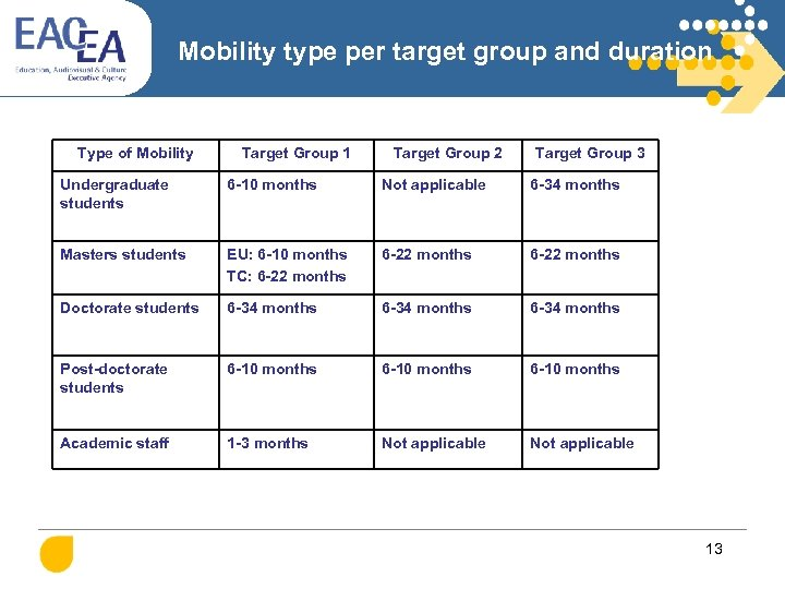 Mobility type per target group and duration Type of Mobility Target Group 1 Target
