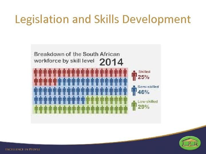 Legislation and Skills Development