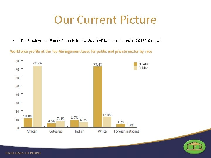Our Current Picture • The Employment Equity Commission for South Africa has released its