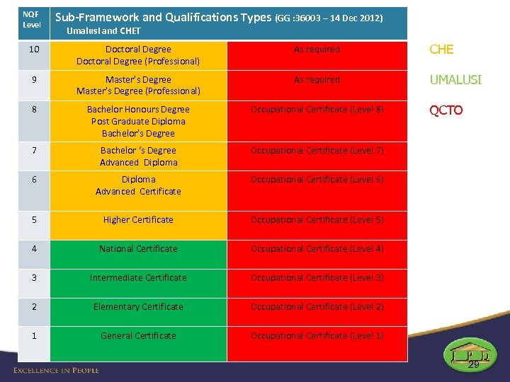 NQF Level Sub-Framework and Qualifications Types (GG : 36003 – 14 Dec 2012) Umalusi
