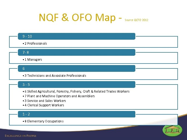 NQF & OFO Map - Source QCTO 2012 9 - 10 • 2 Professionals