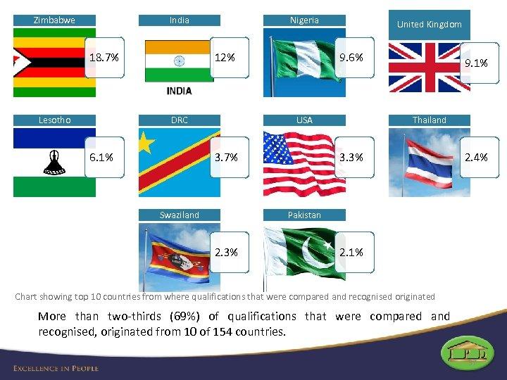 Zimbabwe India 18. 7% Lesotho Nigeria 12% DRC 6. 1% United Kingdom 9. 6%