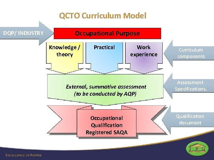 QCTO Curriculum Model DQP/ INDUSTRY Occupational Purpose Knowledge / theory Practical Work experience External,