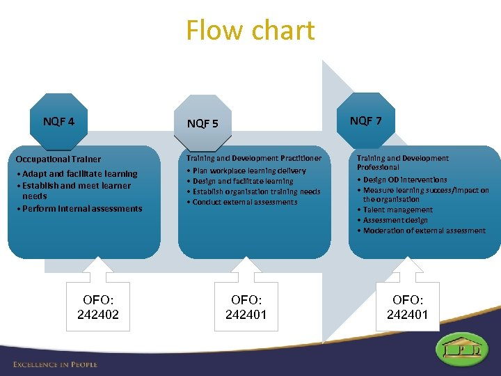 Flow chart NQF 4 NQF 7 NQF 5 Occupational Trainer • Adapt and facilitate