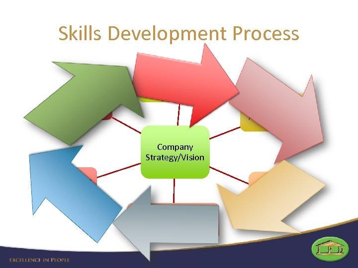 Skills Development Process Assessment (Performanc e Managemen t) Skills Needed to fulfil strategy Do