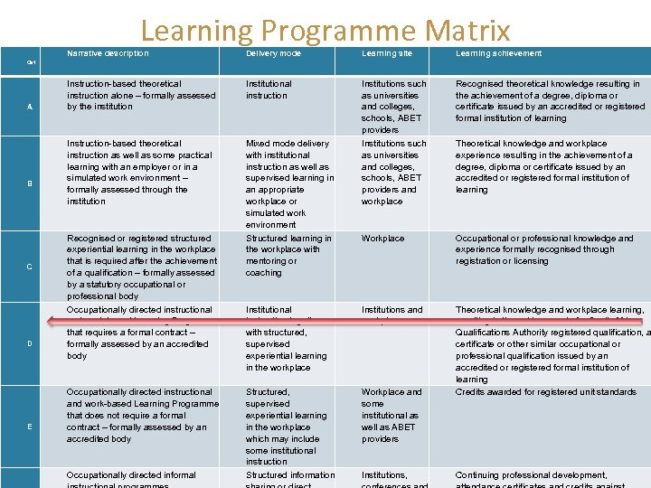 Learning Programme Matrix Cat A B C D E Narrative description Delivery mode Learning