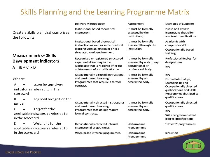 Skills Planning and the Learning Programme Matrix Create a Skills plan that comprises the