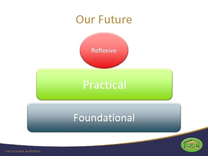 Our Future Reflexive Practical Foundational