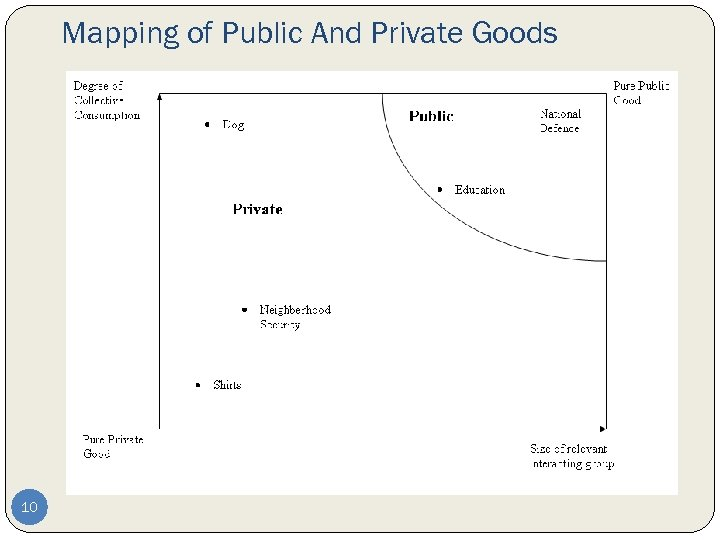 Mapping of Public And Private Goods 10
