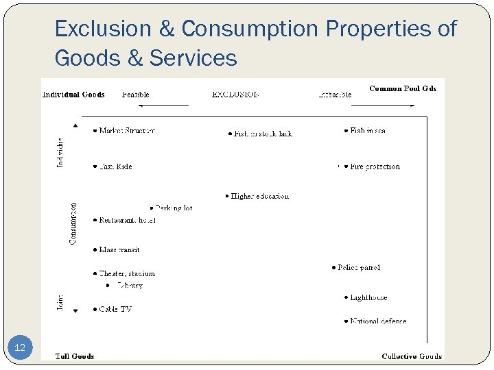 Exclusion & Consumption Properties of Goods & Services 12