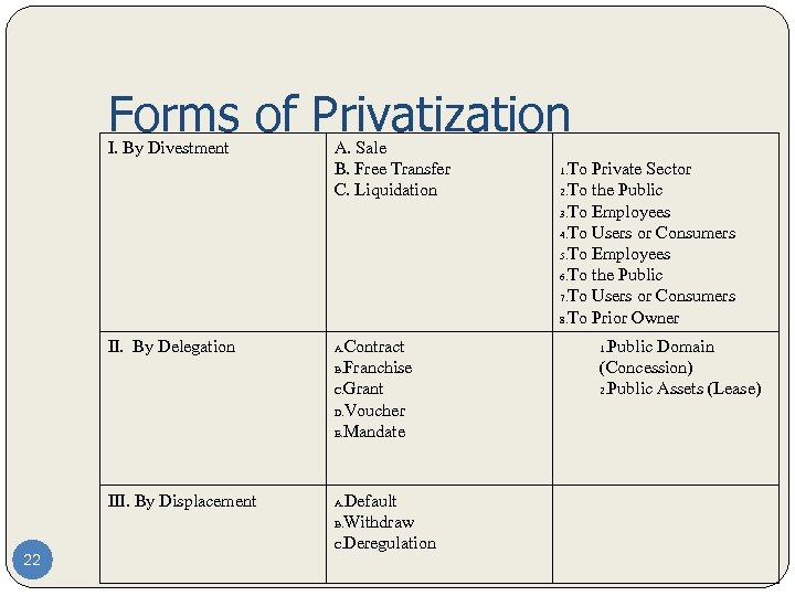 Forms of Privatization I. By Divestment A. Sale B. Free Transfer C. Liquidation II.