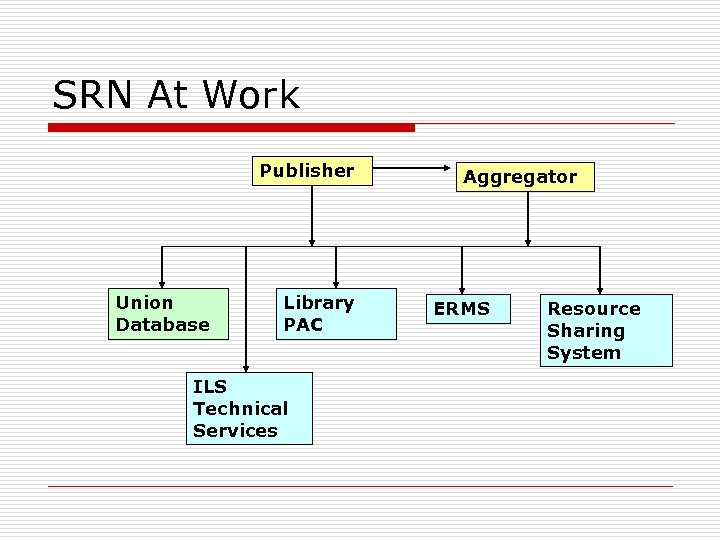 SRN At Work Publisher Union Database Library PAC ILS Technical Services Aggregator ERMS Resource