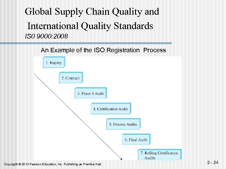 Global Supply Chain Quality and International Quality Standards IS 0 9000: 2008 An Example