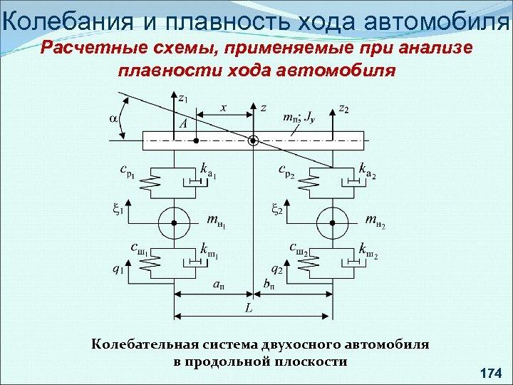 Колебания и плавность хода автомобиля Расчетные схемы, применяемые при анализе плавности хода автомобиля Колебательная