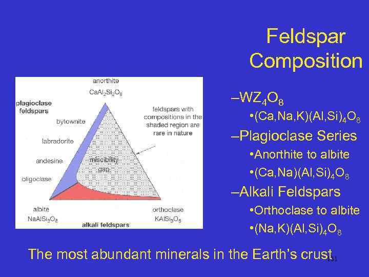 Feldspar Composition –WZ 4 O 8 • (Ca, Na, K)(Al, Si)4 O 8 –Plagioclase