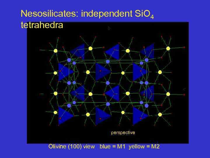 Nesosilicates: independent Si. O 4 tetrahedra b c perspective Olivine (100) view blue =