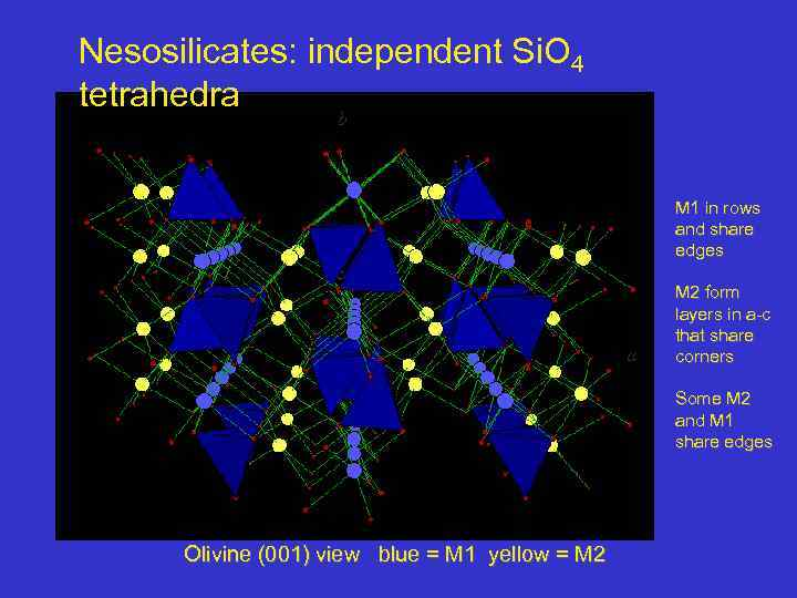 Nesosilicates: independent Si. O 4 tetrahedra b M 1 in rows and share edges