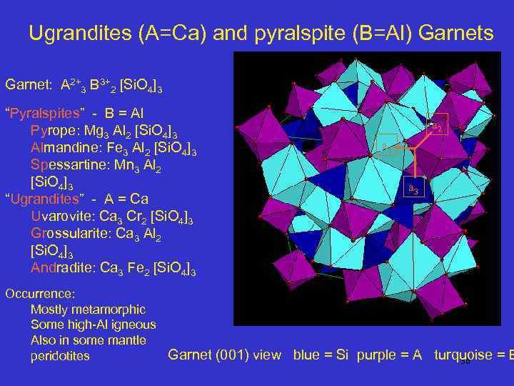 Ugrandites (A=Ca) and pyralspite (B=Al) Garnets Garnet: A 2+3 B 3+2 [Si. O 4]3