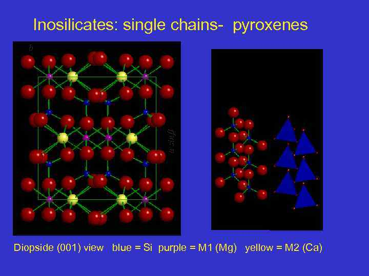 Inosilicates: single chains- pyroxenes a sin b Diopside (001) view blue = Si purple