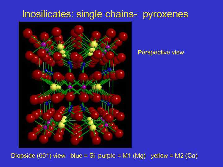 Inosilicates: single chains- pyroxenes Perspective view Diopside (001) view blue = Si purple =