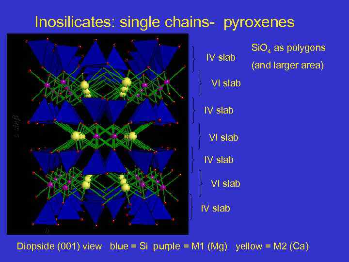 Inosilicates: single chains- pyroxenes IV slab Si. O 4 as polygons (and larger area)