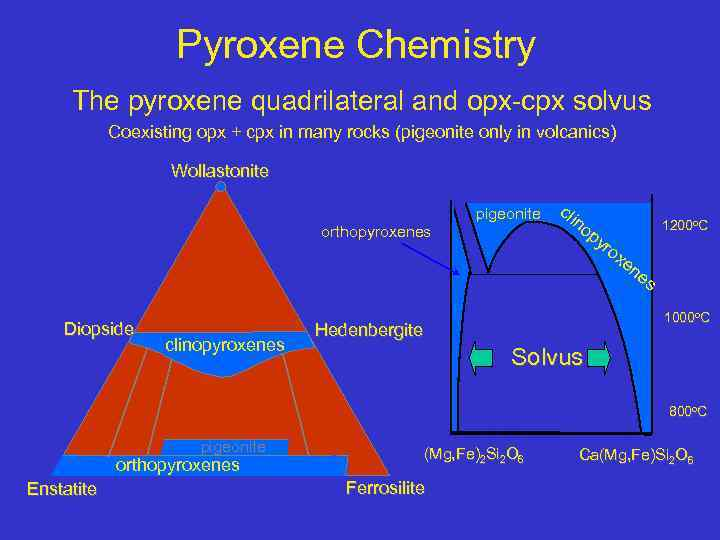 Pyroxene Chemistry The pyroxene quadrilateral and opx-cpx solvus Coexisting opx + cpx in many