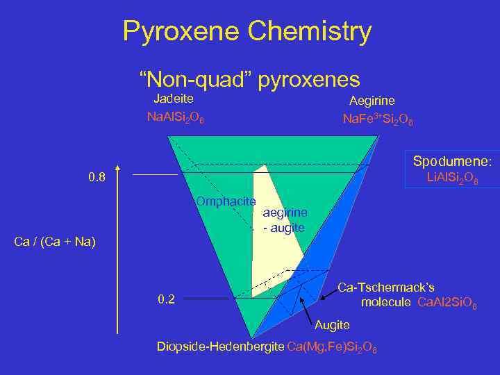 "Pyroxene Chemistry ""Non-quad"" pyroxenes Jadeite Na. Al. Si 2 O 6 Aegirine Na. Fe"