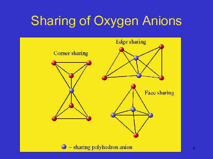 Sharing of Oxygen Anions 9