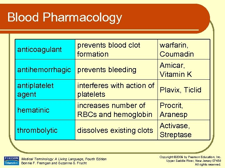 Blood Pharmacology anticoagulant prevents blood clot formation antihemorrhagic prevents bleeding antiplatelet agent hematinic thrombolytic