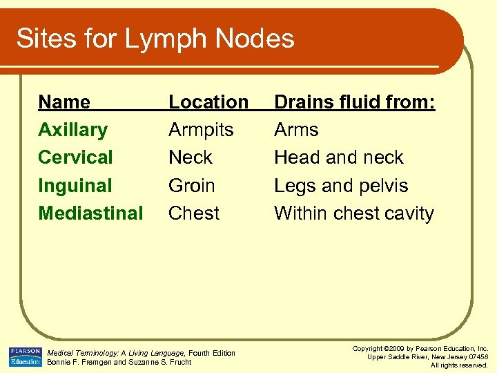 Sites for Lymph Nodes Name Axillary Cervical Inguinal Mediastinal Location Armpits Neck Groin Chest