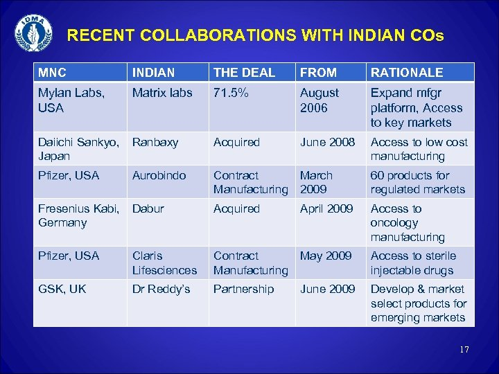 RECENT COLLABORATIONS WITH INDIAN COs MNC INDIAN THE DEAL FROM RATIONALE Mylan Labs, USA