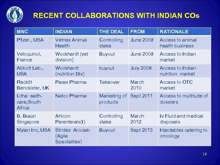RECENT COLLABORATIONS WITH INDIAN COs MNC INDIAN THE DEAL FROM RATIONALE Pfizer , USA