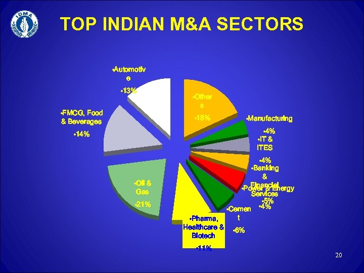 TOP INDIAN M&A SECTORS • Automotiv e • 13% • FMCG, Food & Beverages