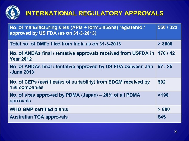 INTERNATIONAL REGULATORY APPROVALS No. of manufacturing sites (APIs + formulations) registered / approved by