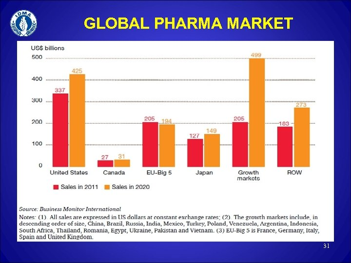 GLOBAL PHARMA MARKET 31