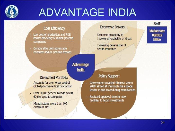 ADVANTAGE INDIA 34