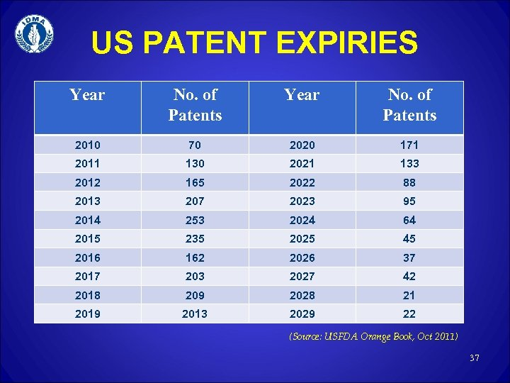 US PATENT EXPIRIES Year No. of Patents 2010 70 2020 171 2011 130 2021
