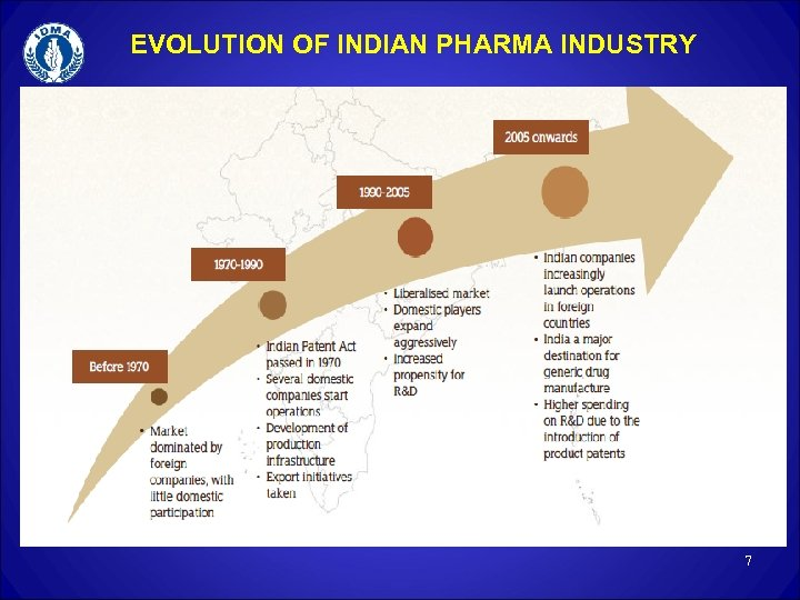 EVOLUTION OF INDIAN PHARMA INDUSTRY 7