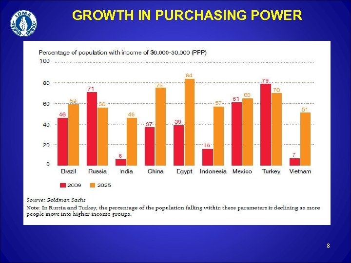 GROWTH IN PURCHASING POWER 8