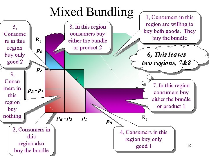 Mixed Bundling 5, Consume rs in this region buy only good 2 3, Consu