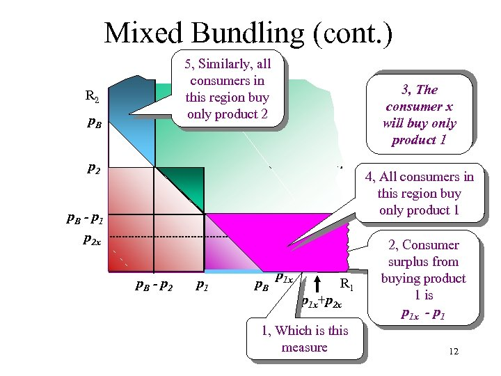 Mixed Bundling (cont. ) 5, Similarly, all consumers in this region buy only product