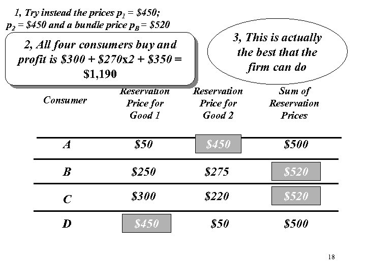 1, Try instead the prices p 1 = $450; p 2 = $450 and