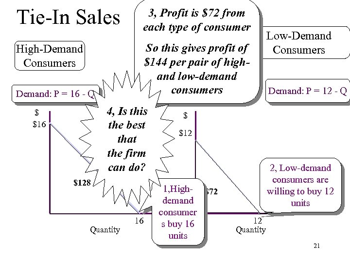 Tie-In Sales 3, Profit is $72 from each type of consumer So this gives