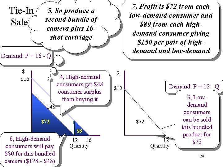 Tie-In Sales 7, Profit is $72 from each low-demand consumer and $80 from each